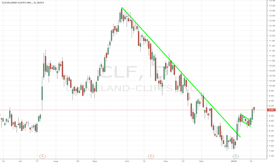 CLF: Headed back to Sept highs $13. American made iron ore baby