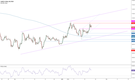 XAUUSD: GOLD 4 HOURS CHART ANALYSIS - TECHNICAL SIGNAL
