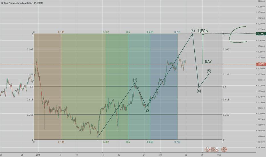 GBPCAD: GBPCAD 28.01.19 Коробка Ганна + волновой анализ на М15