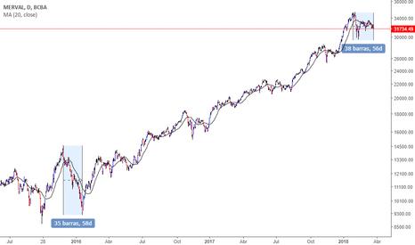 IMV: $merv #merv $merval #merval #trading #tradingview