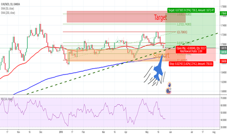 EURNZD: EUR/NZD  Midline Trading Plan - The Fighter ready to take off!