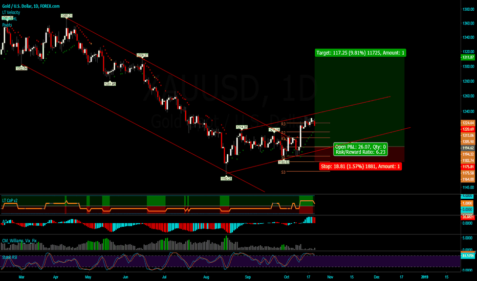XAUUSD: Gold buying forms new upwards channel looking too long [BTFD]