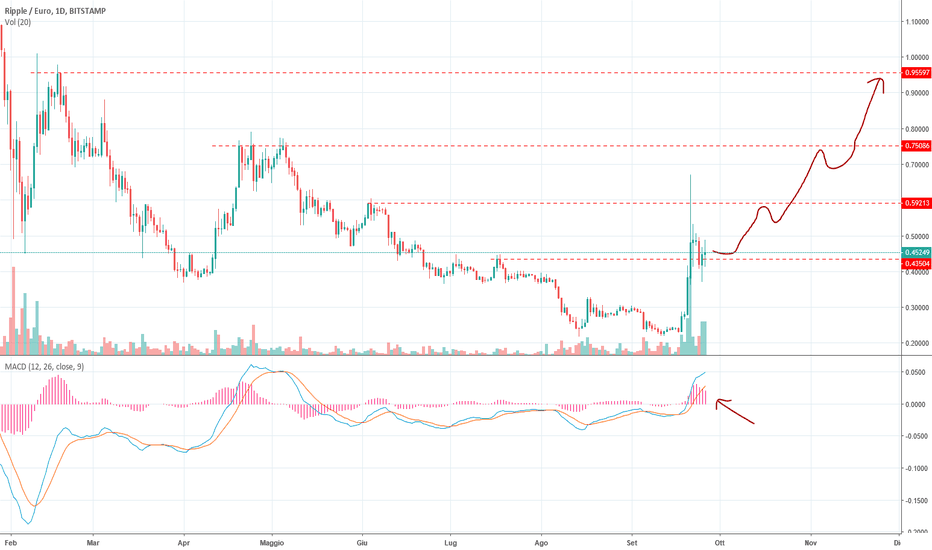 XRPEUR: Ripple - Eur Buy