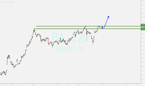 BA: BOEING ...i suppose its a small correction