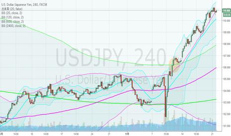 USDJPY: ドル円、4hBM・歴史的大相場