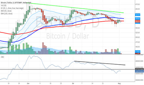 BTCUSD: Bitcoin Price and On Balance Volume (OBV)