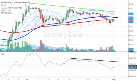BTCUSD: Bitcoin Price and On Balance Volume (OBV)