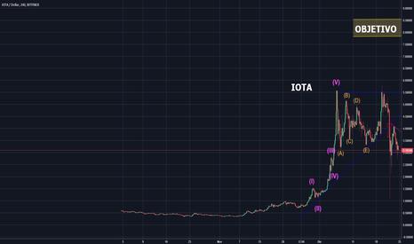 IOTUSD: IOTA / USD