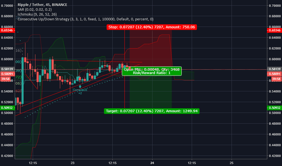 XRPUSDT: ripple negative prekout formation GOOD SHORT