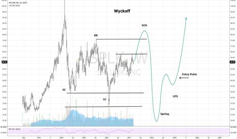 SPLK: Wyckoff in SPLK in Long term