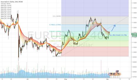 EURUSD: EURUSD buy setup