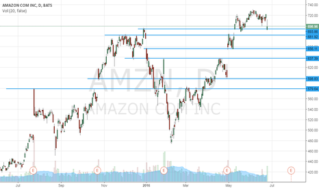 AMZN: Supports and Resistences - Amazon - Daily (1D)