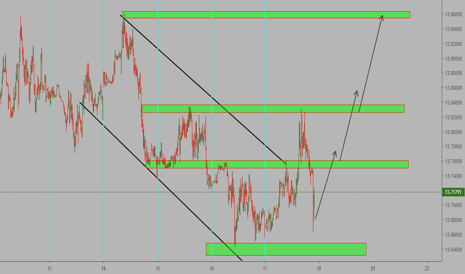 USDZAR: possible long