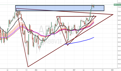 ABBV: multiple triangles present