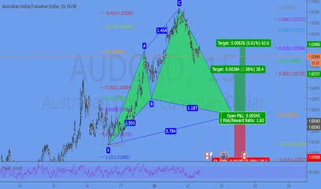 AUDCAD: potential Cypher pattern @ 1,0235