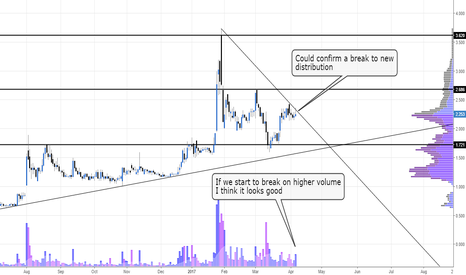 AST: Will volume confirm a break #AST