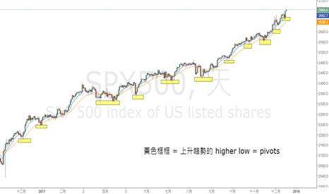 SPX500: S&P500歷史新高有感