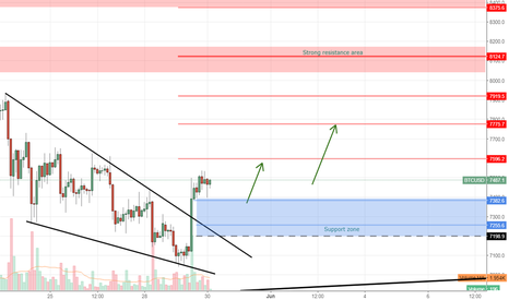BTCUSD: BTC Not THE bottom but long awaited correction to the upside