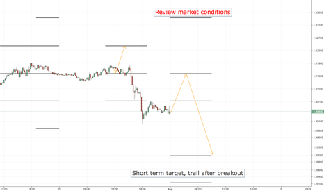 USDCAD: USDCAD SHORT ENTRY LEVELS, ASIA SESSION ONLY
