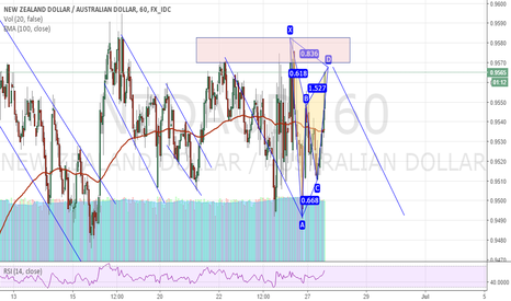 NZDAUD: Bearish set up
