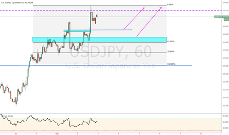 USDJPY: Will Kuroda Sink The Yen in his speech in a few hours?