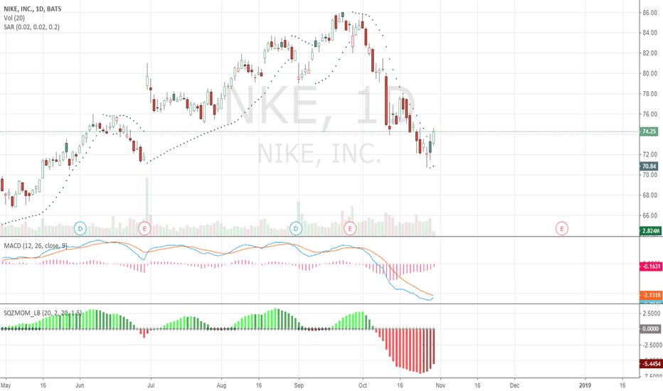 NKE: Long NIKE for 5 days