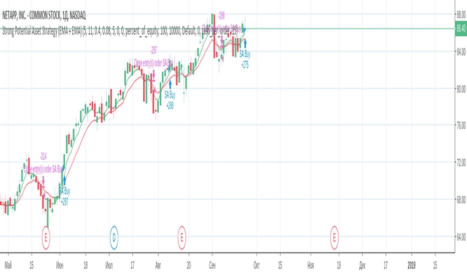 NTAP: Потенциальный тренд