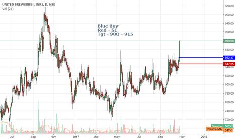 UBL: UBL Buy Trade