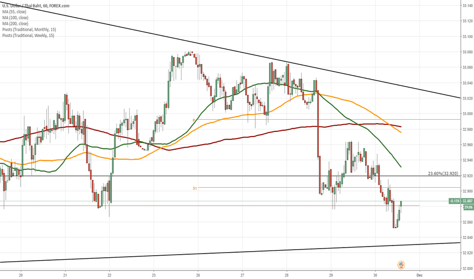 USDTHB: USD/THB 1H Chart: Descending triangle in sight