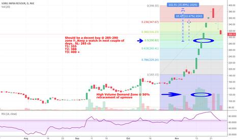 SORILINFRA: Keep an eye on Soril Infra @ 290 / sub 300 levels for good short
