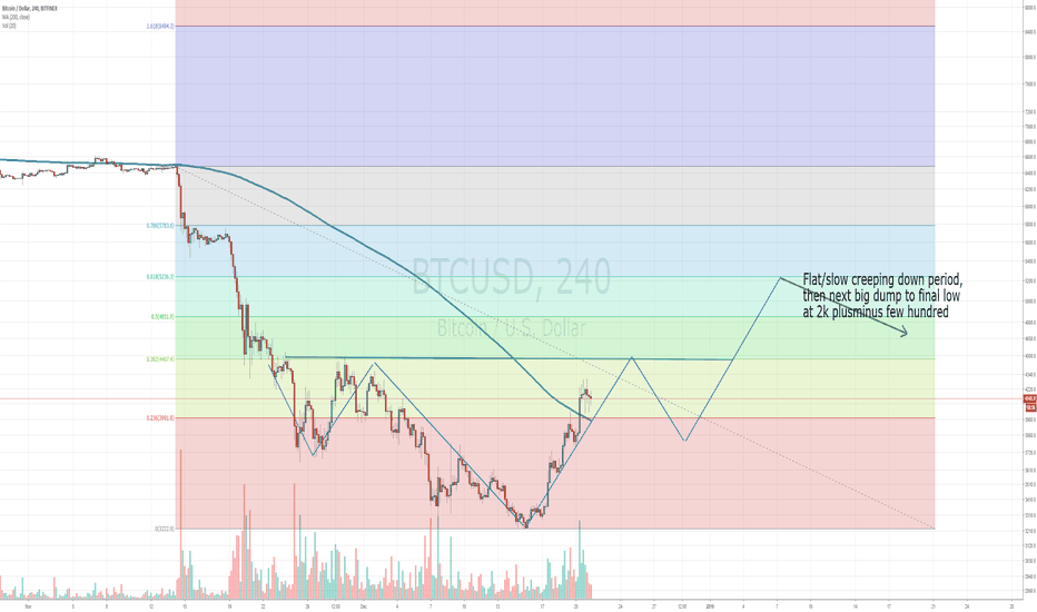 BTCUSD: Possible inverted H&S structure in the making