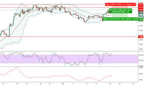 GBPCAD: GBPCAD - SHORT - BOUNCED OFF RESISTANCE