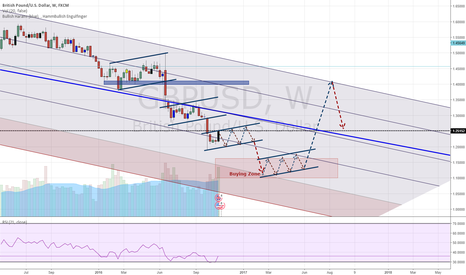 GBPUSD: GU - Mid Term Short and then Bull