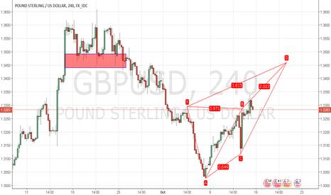 GBPUSD: GBP/USD Bear Deep Crab