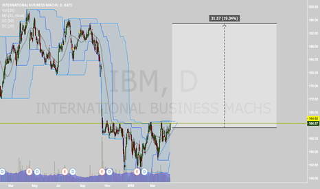 IBM: Pennant Break to the Upside