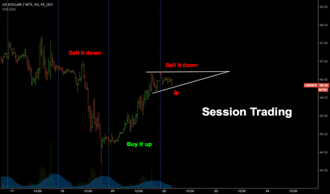 USDWTI: US Oil - Session Trading