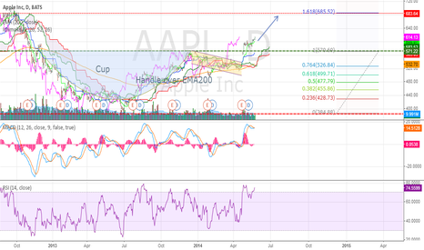 AAPL: Apple Inc Daily (26.05.2014) Chart Technical Analysis