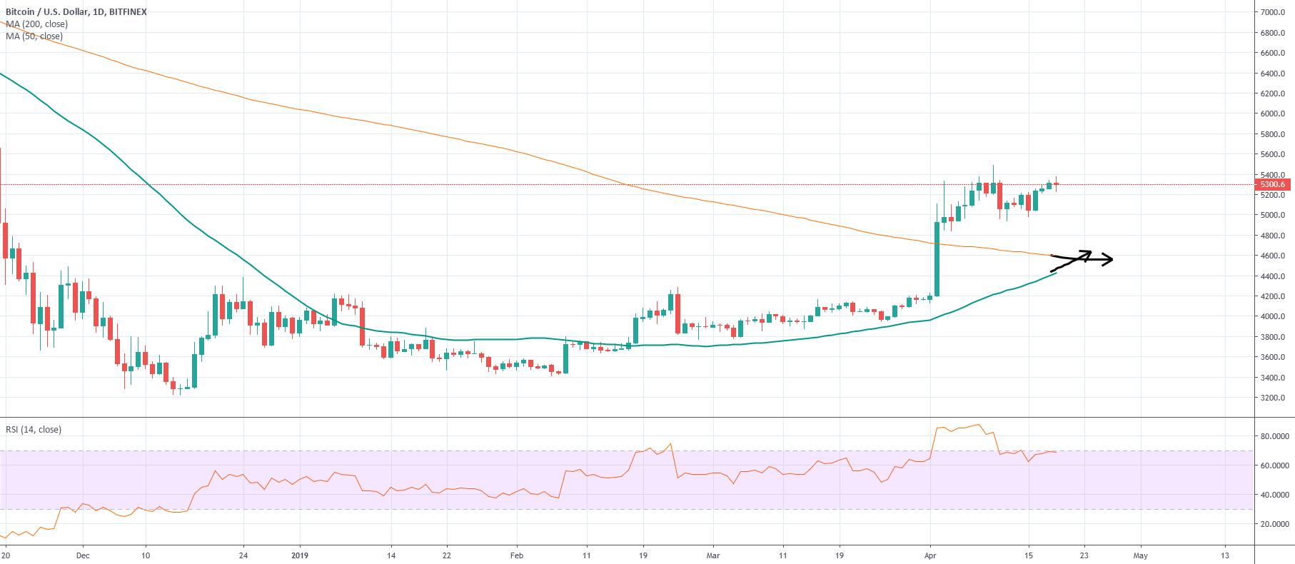 bitcoin golden cross trading view