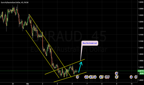 EURAUD: EURAUD 45M MIGHT BECOME BULLISH