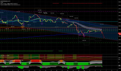 DAX: Dax loses multiday support S1 ... confirmation at 12 o'clock