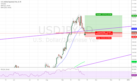 USDJPY: Do dollar finish retracement?