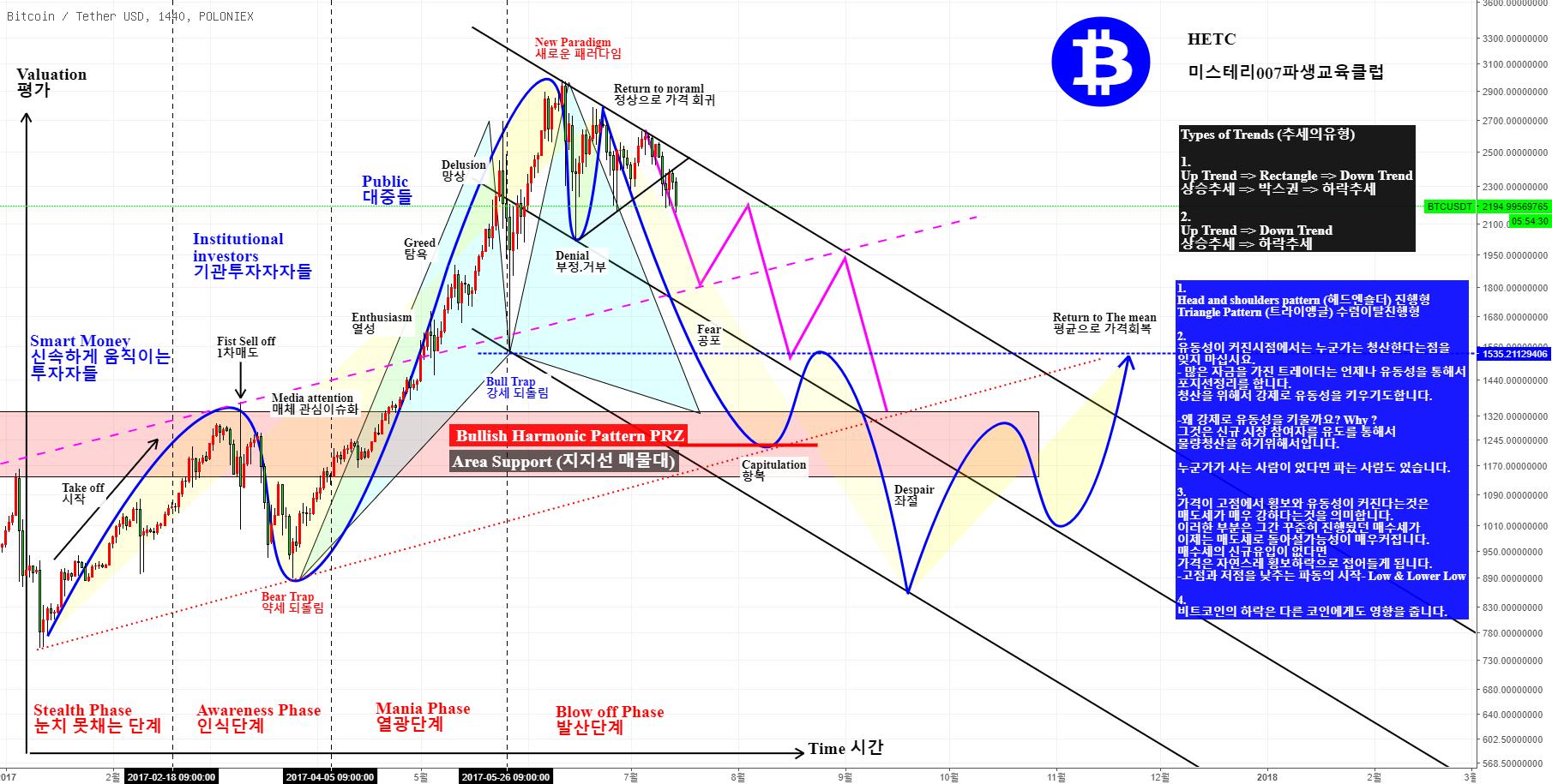 BTCUSDT 비트코인 Psychological Stages of a Bubble Market 버블시장의 심리적단계