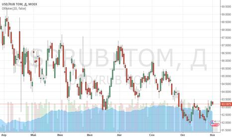 USDRUB_TOM: Укрепление рубля!
