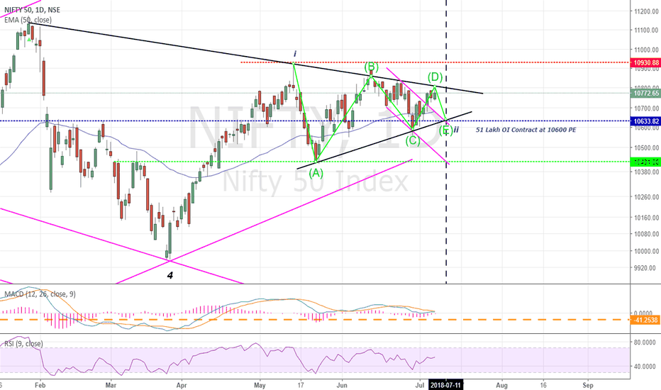 NIFTY: Nifty : Moving In A Range