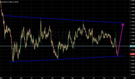 EURUSD: Euro soon bottoming