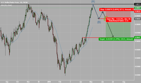 USDCHF: Overbought, maybe it is time to need a rest and cool down