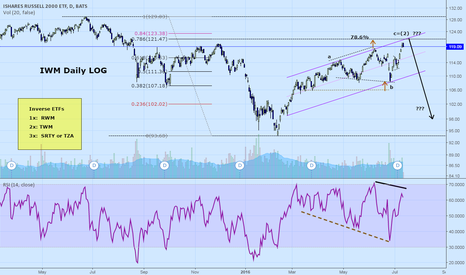 IWM: IWM Russell 2000: Expecting a reversal soon.