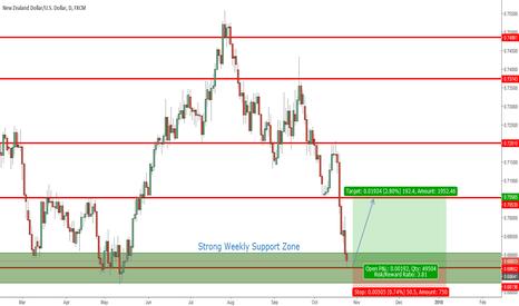 NZDUSD: NZDUSD (Daily) Price Action Analysis