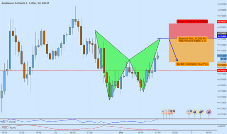 AUDUSD: AUDUSD potential short opportunity on a Bat formation