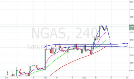 NGAS: Short Setup Double top